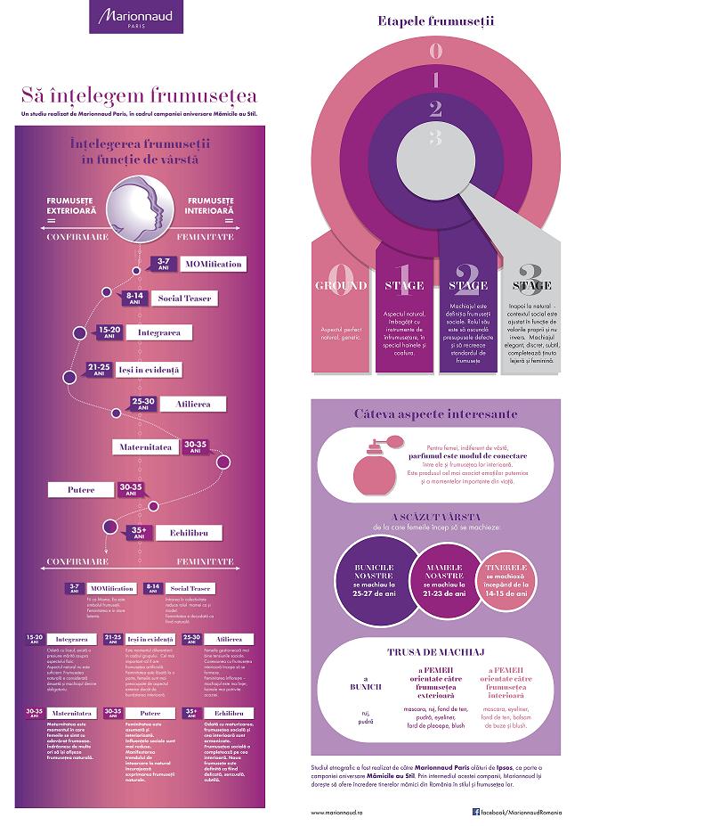 infografic Marionnaud