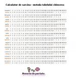 Calculator de sarcina – metoda tabelului chinezesc