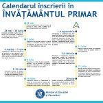 Calendarul și a metodologia de înscriere a copiilor în învățământul primar pentru anul școlar 2020-2021